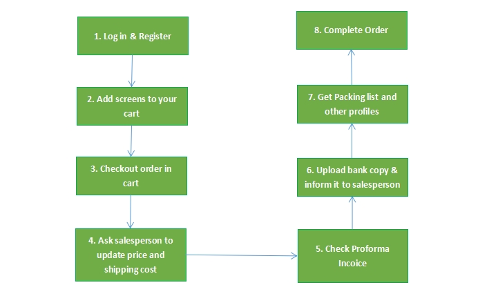 Shopping Process Overview